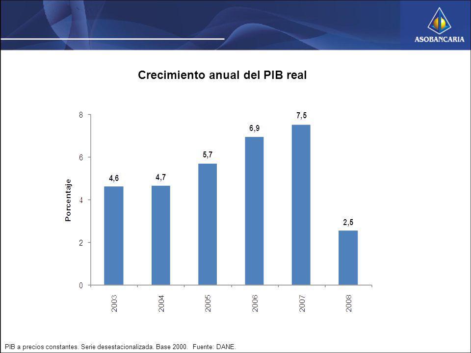 Crecimiento anual del PIB real PIB a precios constantes. Serie desestacionalizada. Base 2000. Fuente: DANE.