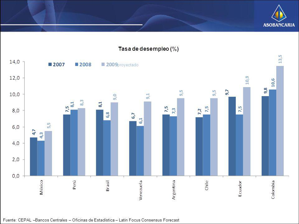 Fuente: CEPAL –Bancos Centrales – Oficinas de Estadística – Latin Focus Consensus Forecast proyectado
