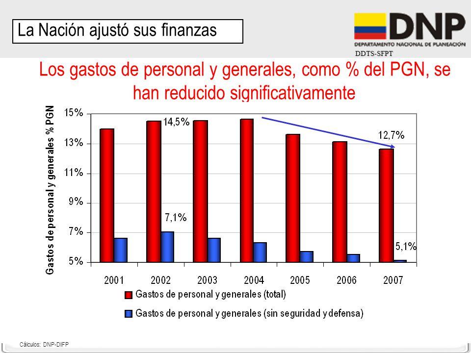 DDTS-SFPT Los gastos de personal y generales, como % del PGN, se han reducido significativamente Cálculos: DNP-DIFP La Nación ajustó sus finanzas