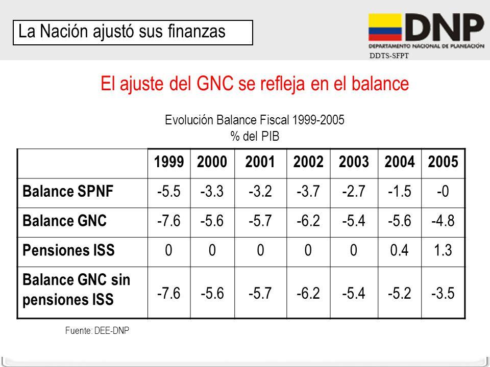 DDTS-SFPT El ajuste del GNC se refleja en el balance Evolución Balance Fiscal 1999-2005 % del PIB 1999200020012002200320042005 Balance SPNF -5.5-3.3-3