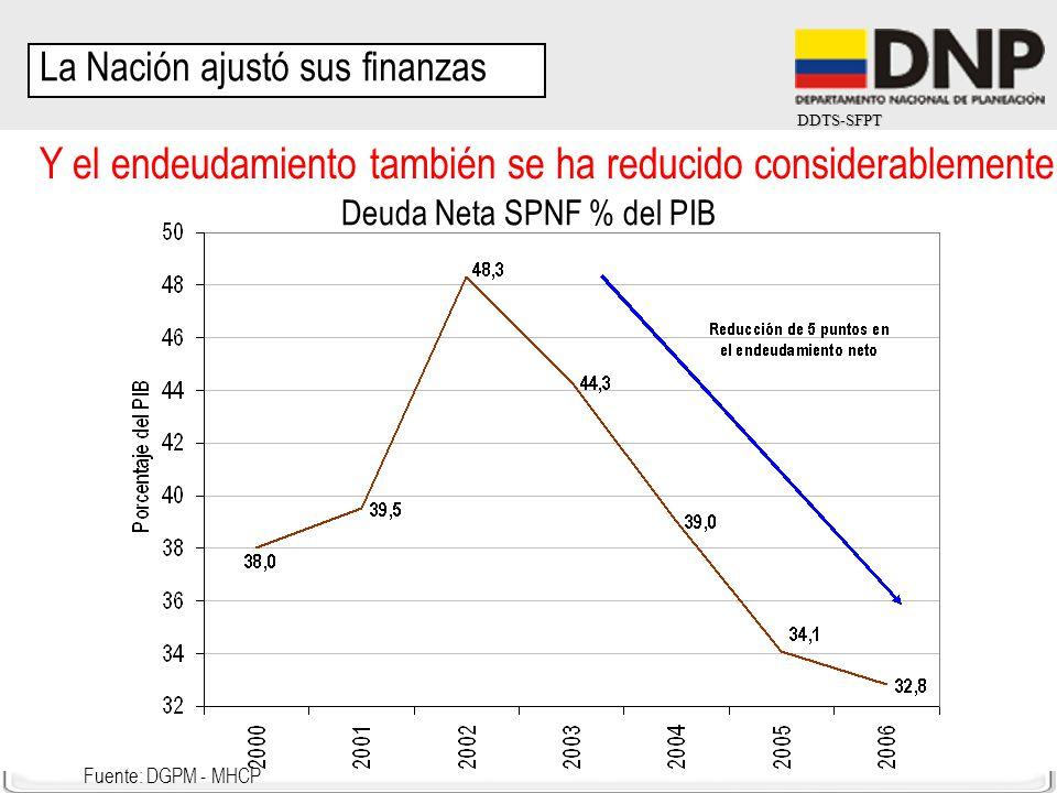 DDTS-SFPT Y el endeudamiento también se ha reducido considerablemente Fuente: DGPM - MHCP Deuda Neta SPNF % del PIB La Nación ajustó sus finanzas