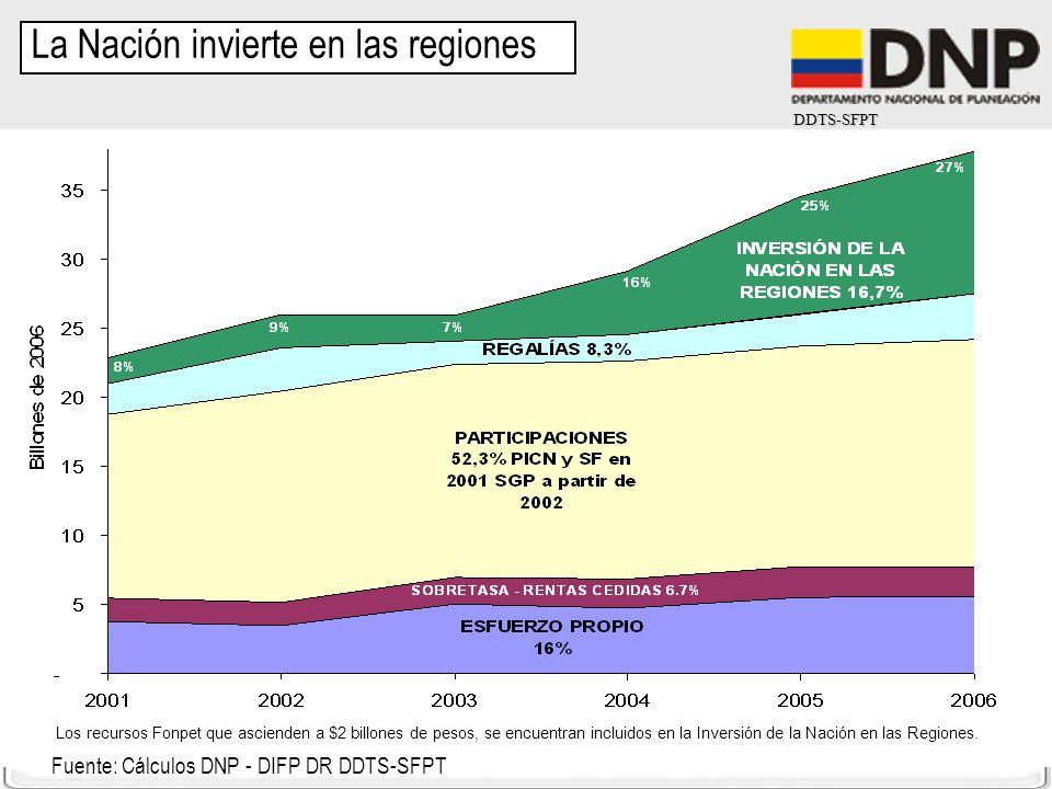 DDTS-SFPT Fuente: Cálculos DNP - DIFP DR DDTS-SFPT La Nación invierte en las regiones Los recursos Fonpet que ascienden a $2 billones de pesos, se enc
