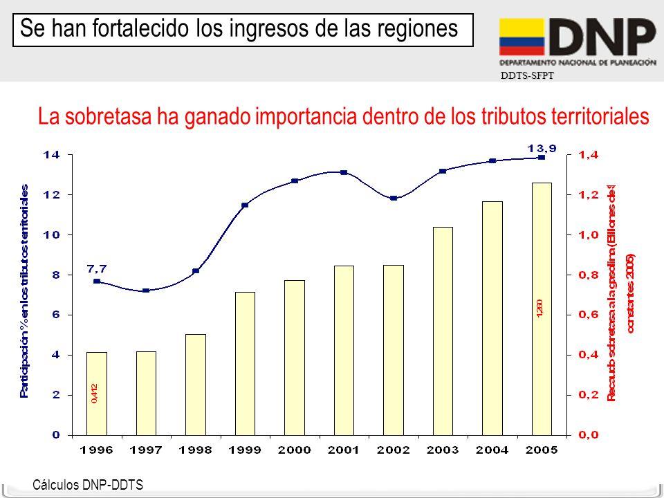DDTS-SFPT Cálculos DNP-DDTS La sobretasa ha ganado importancia dentro de los tributos territoriales Se han fortalecido los ingresos de las regiones