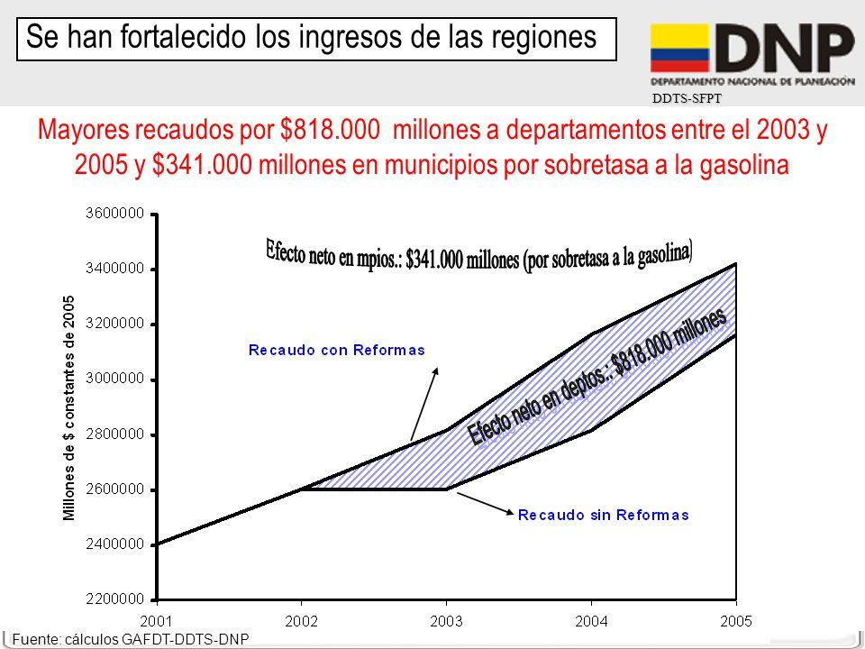 DDTS-SFPT Mayores recaudos por $818.000 millones a departamentos entre el 2003 y 2005 y $341.000 millones en municipios por sobretasa a la gasolina Fu