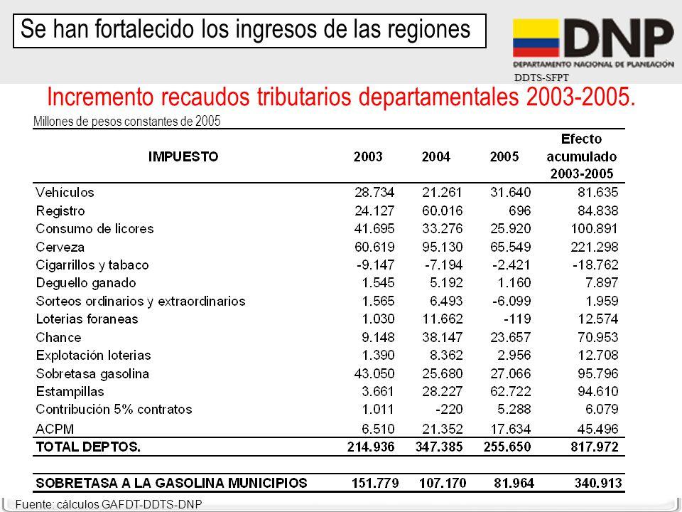 DDTS-SFPT Fuente: cálculos GAFDT-DDTS-DNP Incremento recaudos tributarios departamentales 2003-2005. Millones de pesos constantes de 2005 Se han forta
