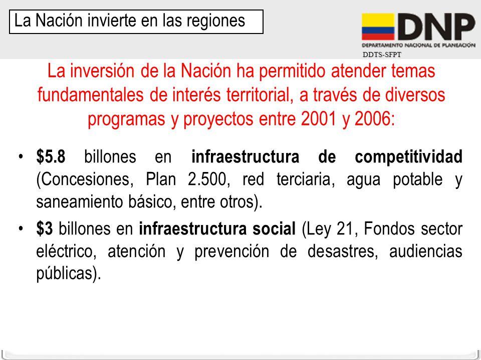 DDTS-SFPT La inversión de la Nación ha permitido atender temas fundamentales de interés territorial, a través de diversos programas y proyectos entre
