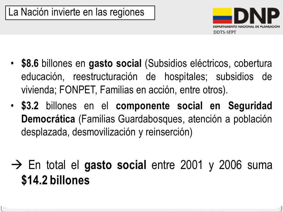 DDTS-SFPT $8.6 billones en gasto social (Subsidios eléctricos, cobertura educación, reestructuración de hospitales; subsidios de vivienda; FONPET, Fam