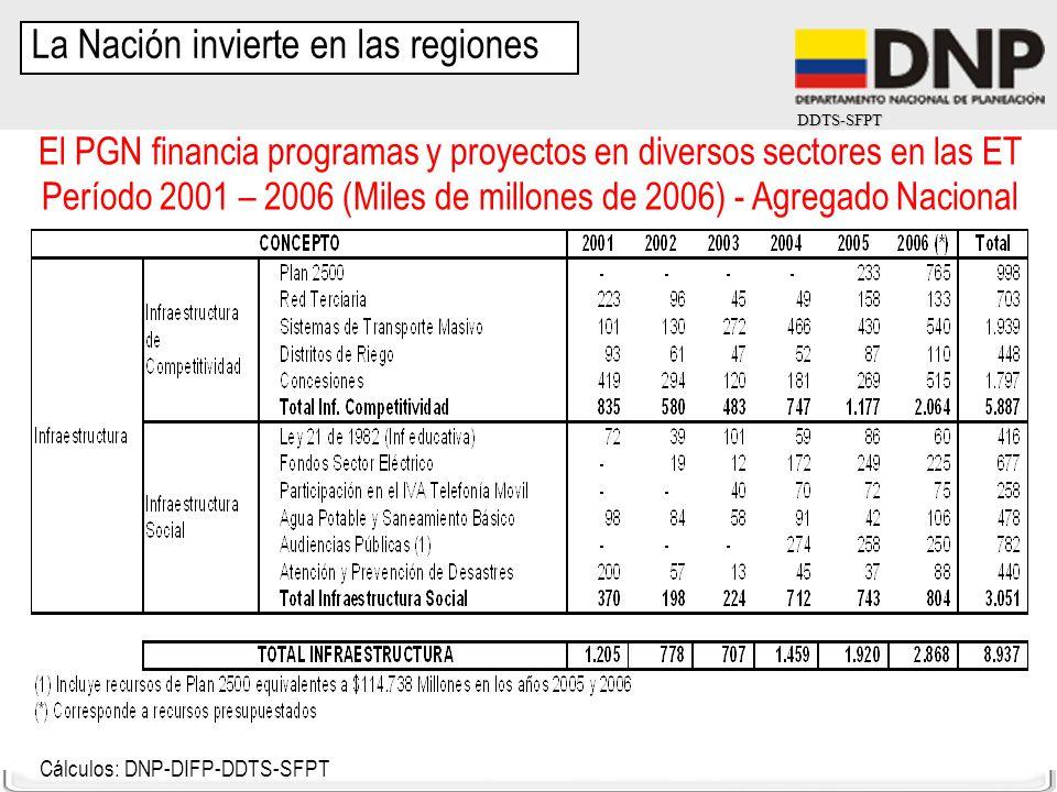 DDTS-SFPT El PGN financia programas y proyectos en diversos sectores en las ET Período 2001 – 2006 (Miles de millones de 2006) - Agregado Nacional Cál