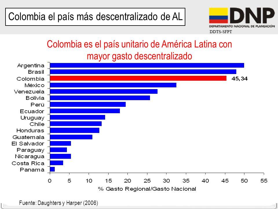 DDTS-SFPT Cifras del 2004 Fuente: Daughters y Harper (2006) Colombia es el país unitario de América Latina con mayor gasto descentralizado Colombia el