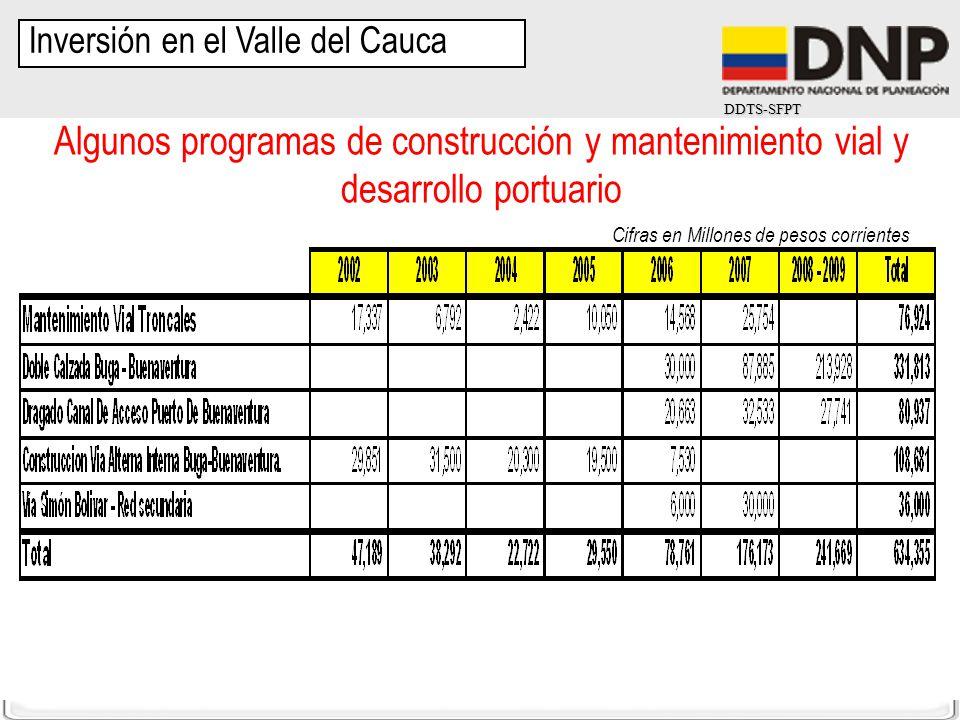 DDTS-SFPT Inversión en el Valle del Cauca Algunos programas de construcción y mantenimiento vial y desarrollo portuario Cifras en Millones de pesos co