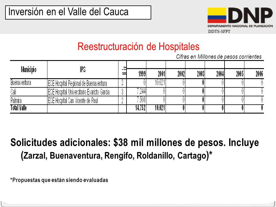 DDTS-SFPT Cifras en Millones de pesos corrientes Inversión en el Valle del Cauca Reestructuración de Hospitales Solicitudes adicionales: $38 mil millo