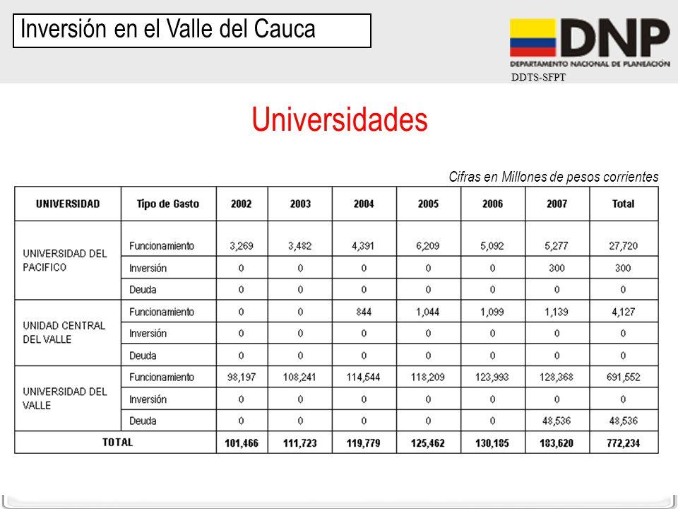 DDTS-SFPT Cifras en Millones de pesos corrientes Inversión en el Valle del Cauca Universidades