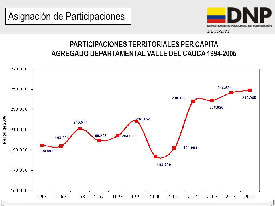 DDTS-SFPT Asignación de Participaciones PARTICIPACIONES TERRITORIALES PER CAPITA AGREGADO DEPARTAMENTAL VALLE DEL CAUCA 1994-2005