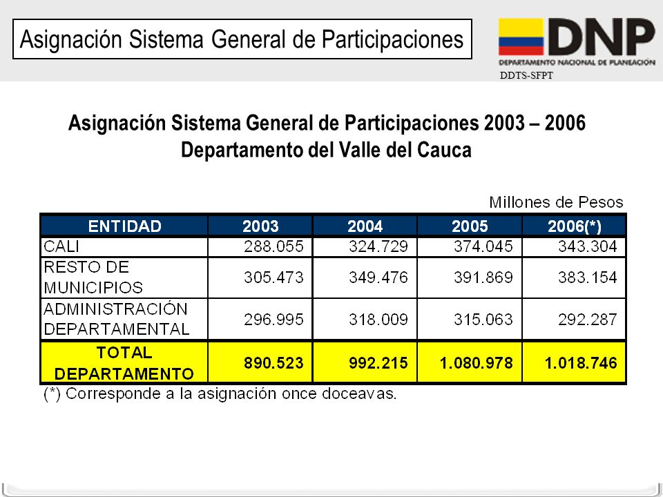 DDTS-SFPT Asignación Sistema General de Participaciones Asignación Sistema General de Participaciones 2003 – 2006 Departamento del Valle del Cauca