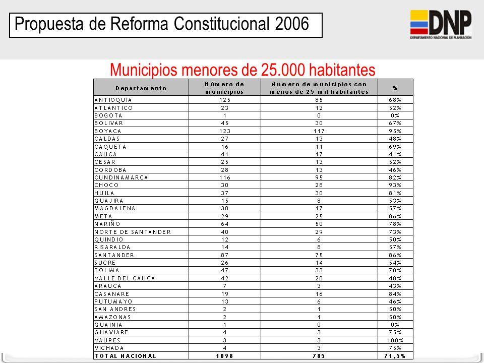 DDTS-SFPT Municipios menores de 25.000 habitantes