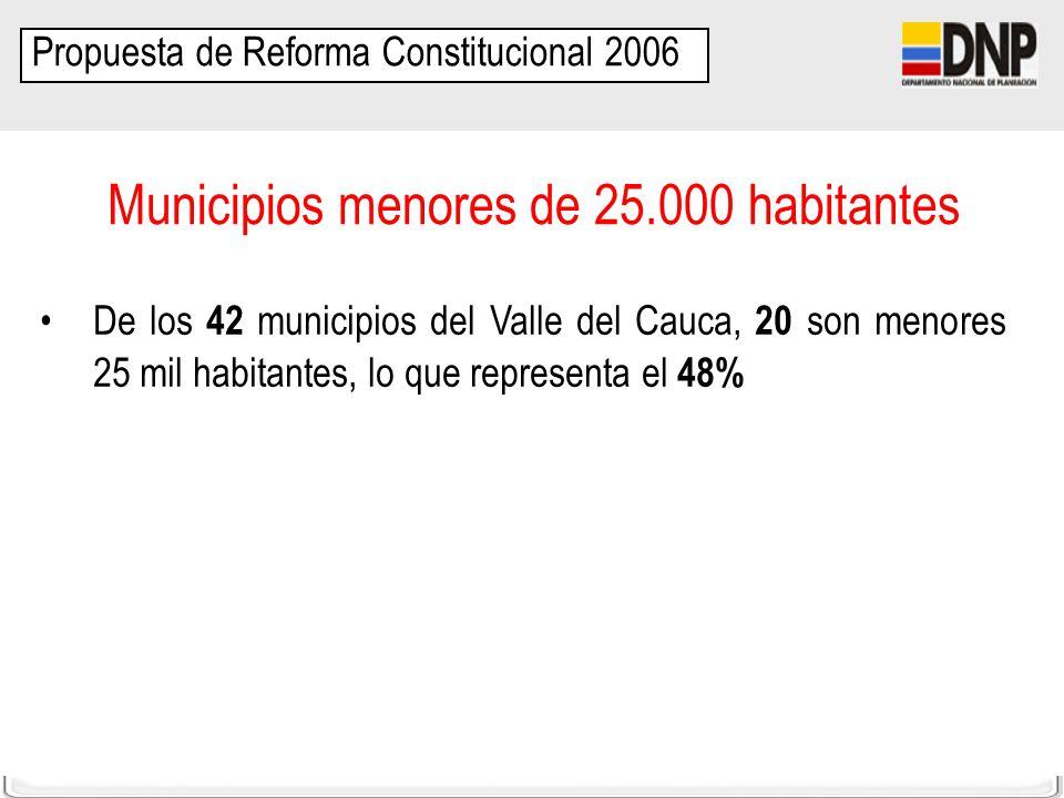 DDTS-SFPT Propuesta de Reforma Constitucional 2006 Municipios menores de 25.000 habitantes De los 42 municipios del Valle del Cauca, 20 son menores 25