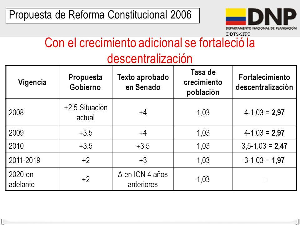 DDTS-SFPT Con el crecimiento adicional se fortaleció la descentralización Vigencia Propuesta Gobierno Texto aprobado en Senado Tasa de crecimiento pob