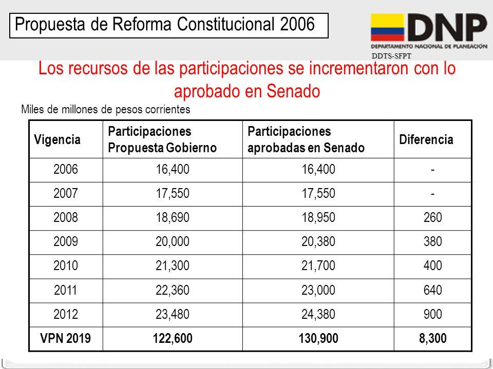 DDTS-SFPT Los recursos de las participaciones se incrementaron con lo aprobado en Senado Vigencia Participaciones Propuesta Gobierno Participaciones a