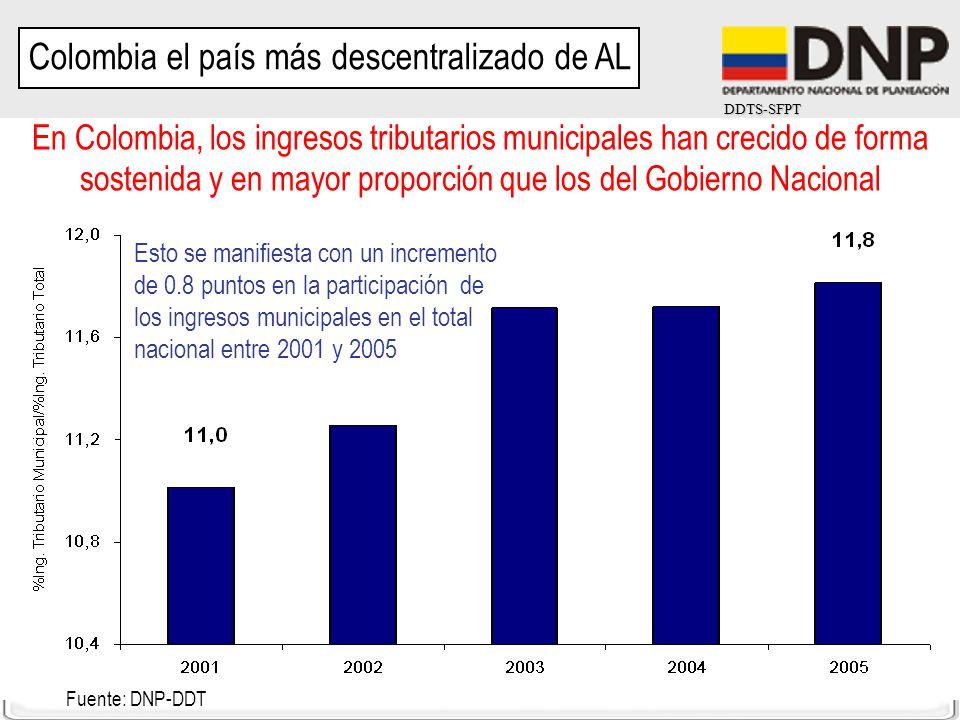 DDTS-SFPT Fuente: DNP-DDT En Colombia, los ingresos tributarios municipales han crecido de forma sostenida y en mayor proporción que los del Gobierno