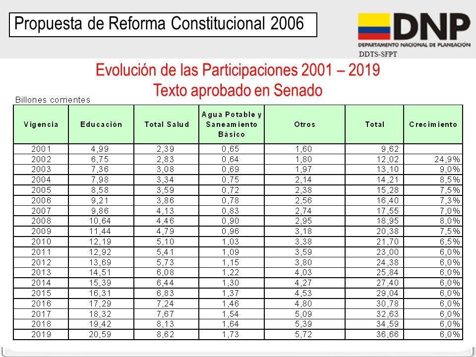 DDTS-SFPT Evolución de las Participaciones 2001 – 2019 Texto aprobado en Senado Propuesta de Reforma Constitucional 2006