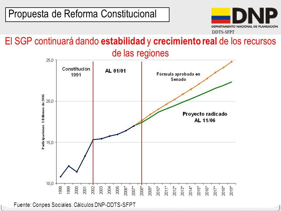 DDTS-SFPT El SGP continuará dando estabilidad y crecimiento real de los recursos de las regiones Fuente: Conpes Sociales. Cálculos DNP-DDTS-SFPT Propu