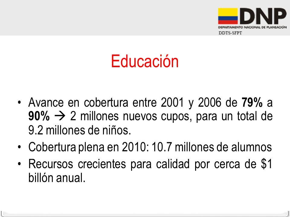 DDTS-SFPT Educación Avance en cobertura entre 2001 y 2006 de 79% a 90% 2 millones nuevos cupos, para un total de 9.2 millones de niños. Cobertura plen