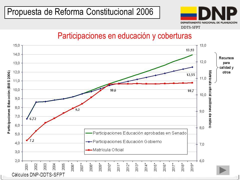DDTS-SFPT Participaciones en educación y coberturas Cálculos DNP-DDTS-SFPT Recursos para calidad y otros Propuesta de Reforma Constitucional 2006