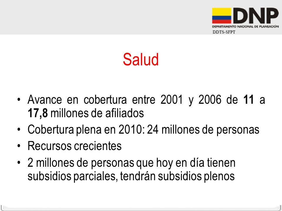 DDTS-SFPT Salud Avance en cobertura entre 2001 y 2006 de 11 a 17,8 millones de afiliados Cobertura plena en 2010: 24 millones de personas Recursos cre