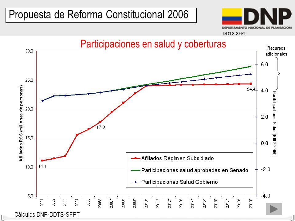 DDTS-SFPT Participaciones en salud y coberturas Cálculos DNP-DDTS-SFPT Recursos adicionales Propuesta de Reforma Constitucional 2006