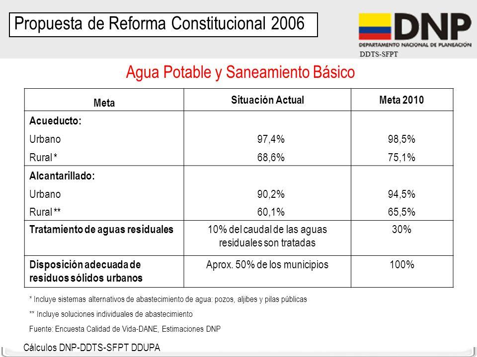 DDTS-SFPT Agua Potable y Saneamiento Básico Meta Situación ActualMeta 2010 Acueducto: Urbano 97,4%98,5% Rural * 68,6%75,1% Alcantarillado: Urbano 90,2
