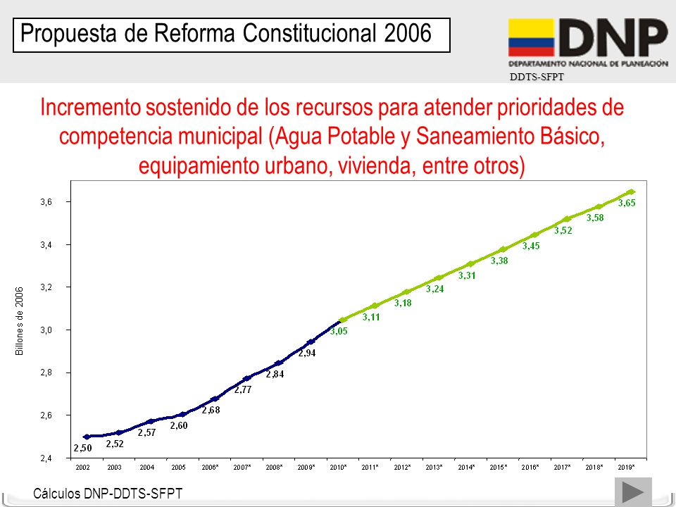 DDTS-SFPT Cálculos DNP-DDTS-SFPT Incremento sostenido de los recursos para atender prioridades de competencia municipal (Agua Potable y Saneamiento Bá
