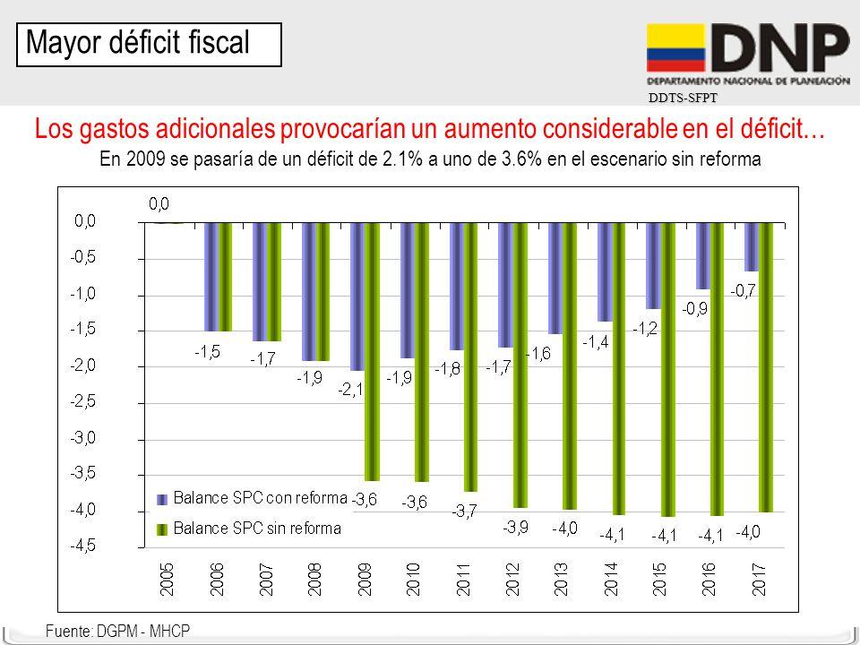 DDTS-SFPT Los gastos adicionales provocarían un aumento considerable en el déficit… En 2009 se pasaría de un déficit de 2.1% a uno de 3.6% en el escen
