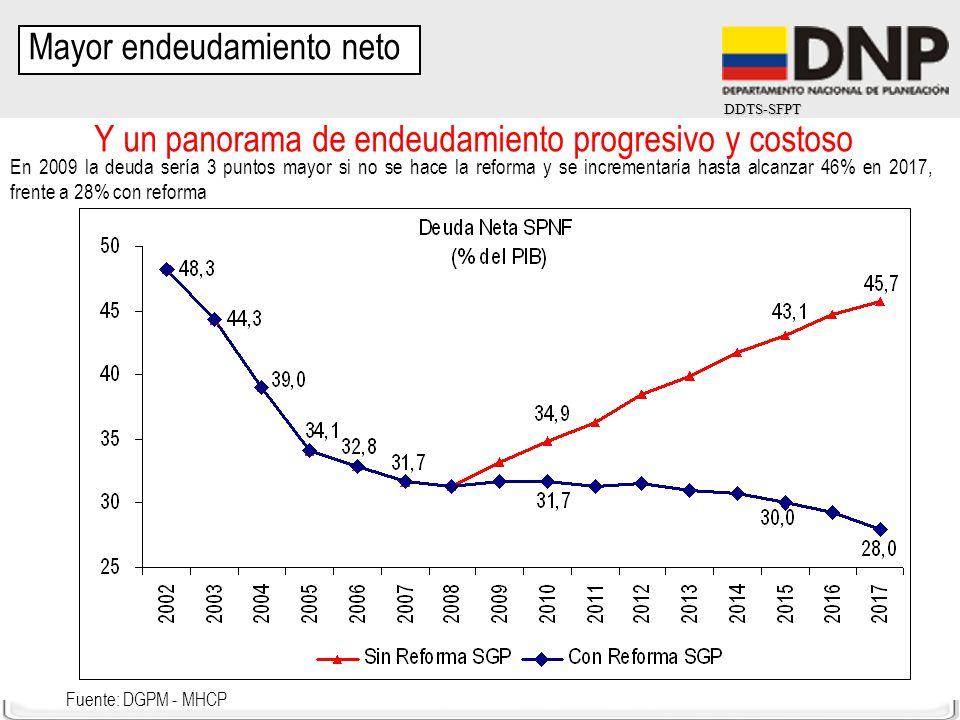DDTS-SFPT Y un panorama de endeudamiento progresivo y costoso Fuente: DGPM - MHCP En 2009 la deuda sería 3 puntos mayor si no se hace la reforma y se