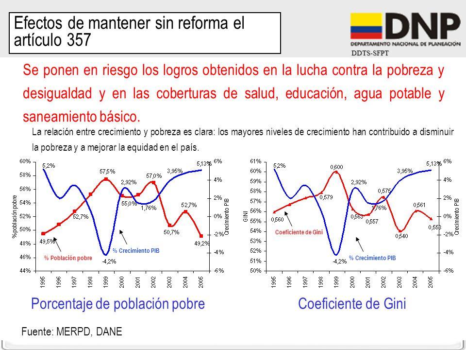 DDTS-SFPT La relación entre crecimiento y pobreza es clara: los mayores niveles de crecimiento han contribuido a disminuir la pobreza y a mejorar la e