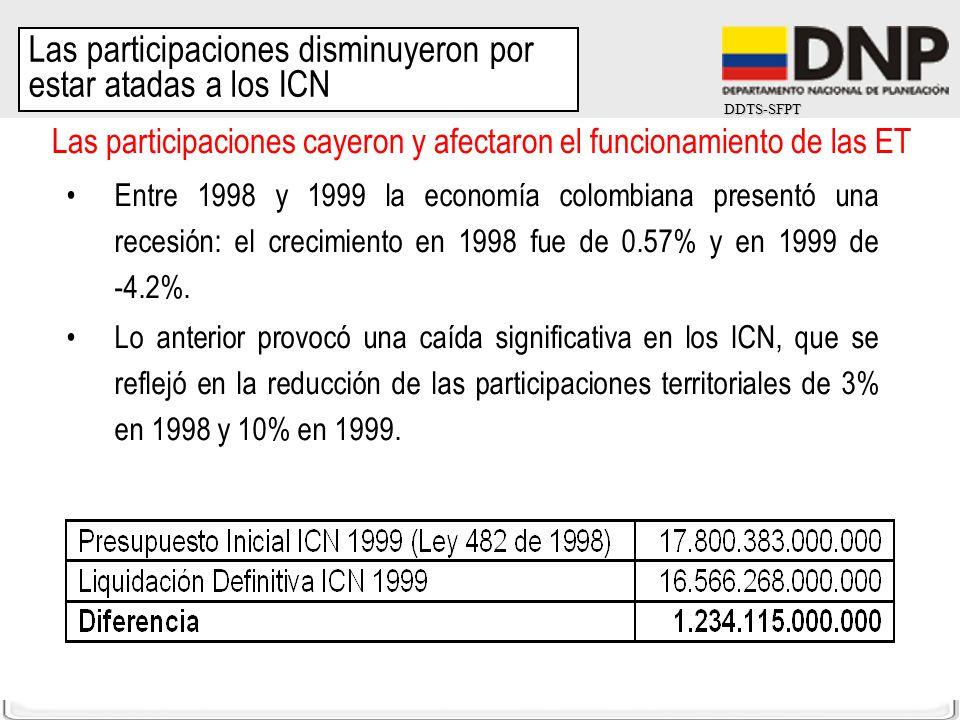 DDTS-SFPT Las participaciones cayeron y afectaron el funcionamiento de las ET Entre 1998 y 1999 la economía colombiana presentó una recesión: el creci