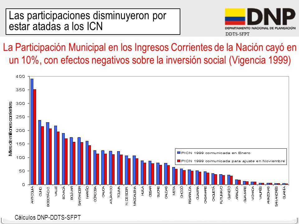 DDTS-SFPT Cálculos DNP-DDTS-SFPT La Participación Municipal en los Ingresos Corrientes de la Nación cayó en un 10%, con efectos negativos sobre la inv