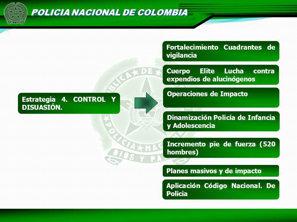 POLICIA NACIONAL DE COLOMBIA Estrategia 4. CONTROL Y DISUASIÓN. Planes masivos y de impacto Operaciones de Impacto Dinamización Policía de Infancia y