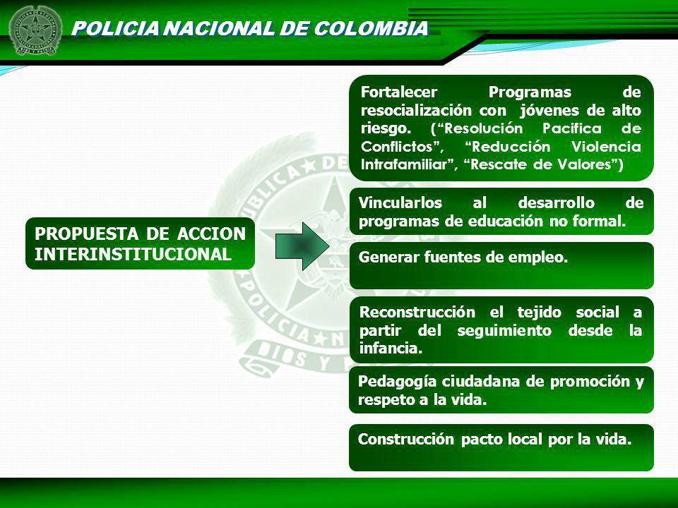 POLICIA NACIONAL DE COLOMBIA PROPUESTA DE ACCION INTERINSTITUCIONAL Construcción pacto local por la vida. Pedagogía ciudadana de promoción y respeto a