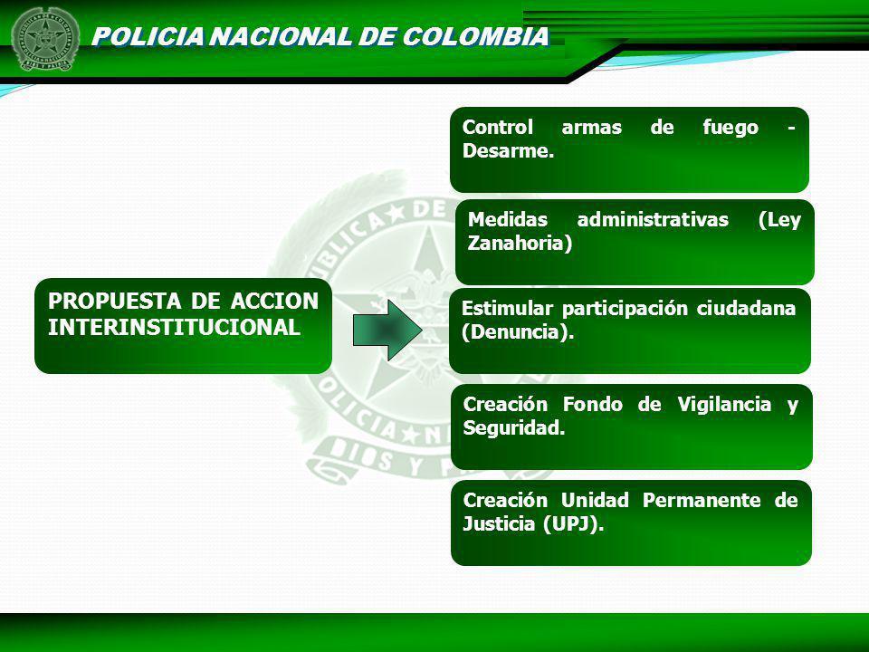 POLICIA NACIONAL DE COLOMBIA Creación Fondo de Vigilancia y Seguridad. Creación Unidad Permanente de Justicia (UPJ). Control armas de fuego - Desarme.