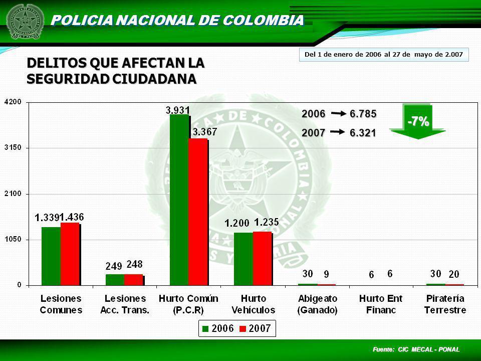 POLICIA NACIONAL DE COLOMBIA DELITOS QUE AFECTAN LA SEGURIDAD CIUDADANA Fuente: CIC MECAL - PONAL 20066.785 20076.321 -7% Del 1 de enero de 2006 al 27