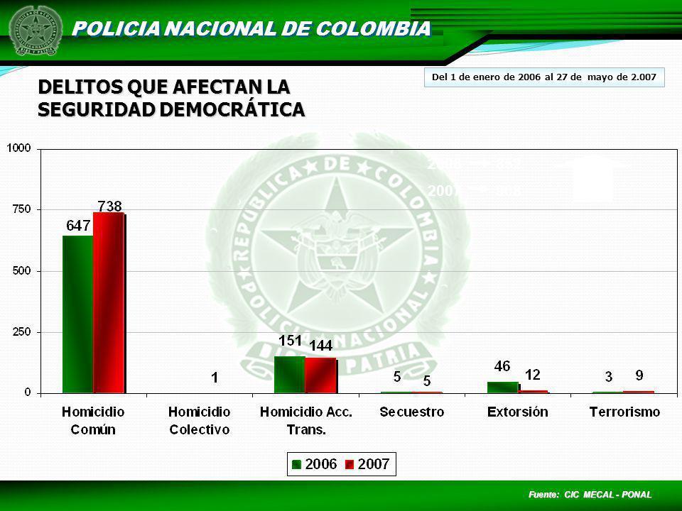 POLICIA NACIONAL DE COLOMBIA DELITOS QUE AFECTAN LA SEGURIDAD DEMOCRÁTICA 2006852 2007908 6% Fuente: CIC MECAL - PONAL Del 1 de enero de 2006 al 27 de