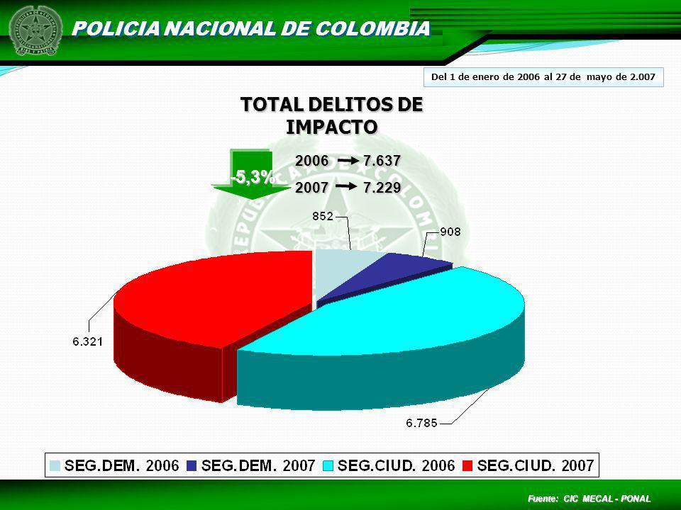POLICIA NACIONAL DE COLOMBIA TOTAL DELITOS DE IMPACTO Fuente: CIC MECAL - PONAL Del 1 de enero de 2006 al 27 de mayo de 2.007 20067.637 20077.229 -5,3