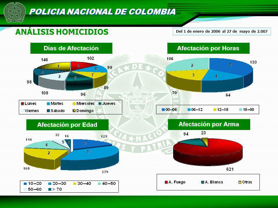 POLICIA NACIONAL DE COLOMBIA ANÁLISIS HOMICIDIOS Días de AfectaciónAfectación por Horas Afectación por Edad Afectación por Arma Del 1 de enero de 2006