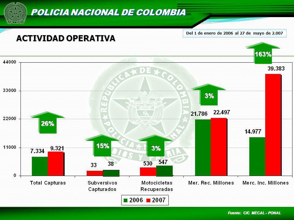 POLICIA NACIONAL DE COLOMBIA ACTIVIDAD OPERATIVA Fuente: CIC MECAL - PONAL 26%26% 15%15% 3%3% 3%3% 163%163% Del 1 de enero de 2006 al 27 de mayo de 2.