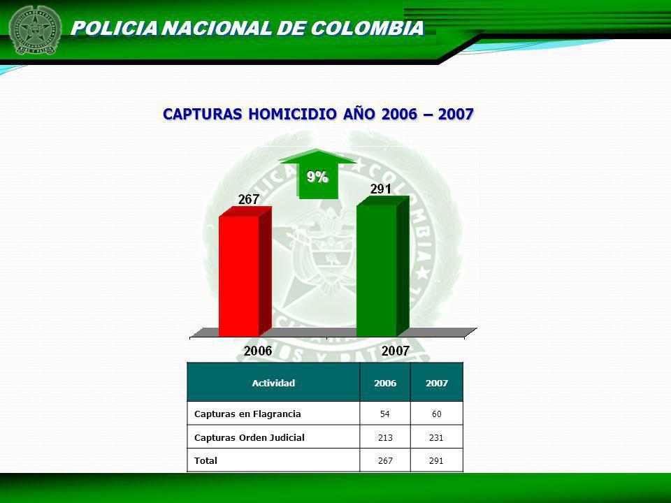 POLICIA NACIONAL DE COLOMBIA CAPTURAS HOMICIDIO AÑO 2006 – 2007 Actividad20062007 Capturas en Flagrancia5460 Capturas Orden Judicial213231 Total267291