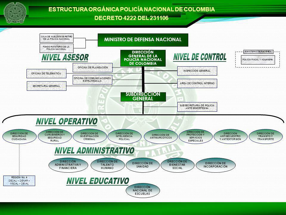 POLICIA NACIONAL DE COLOMBIA CAPTURAS HOMICIDIO AÑO 2006 – 2007 Actividad20062007 Capturas en Flagrancia5460 Capturas Orden Judicial213231 Total267291 9%9%