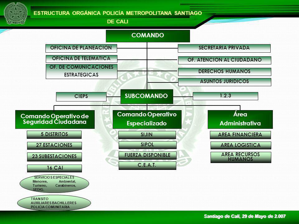 POLICIA NACIONAL DE COLOMBIA DELITOS QUE AFECTAN LA SEGURIDAD CIUDADANA Fuente: CIC MECAL - PONAL 20066.785 20076.321 -7% Del 1 de enero de 2006 al 27 de mayo de 2.007