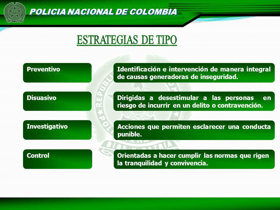POLICIA NACIONAL DE COLOMBIA Preventivo Identificación e intervención de manera integral de causas generadoras de inseguridad. Orientadas a hacer cump