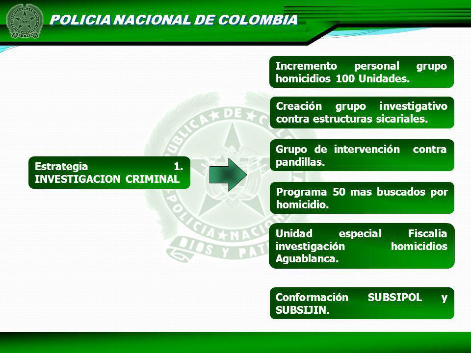 POLICIA NACIONAL DE COLOMBIA Estrategia 1. INVESTIGACION CRIMINAL Incremento personal grupo homicidios 100 Unidades. Creación grupo investigativo cont