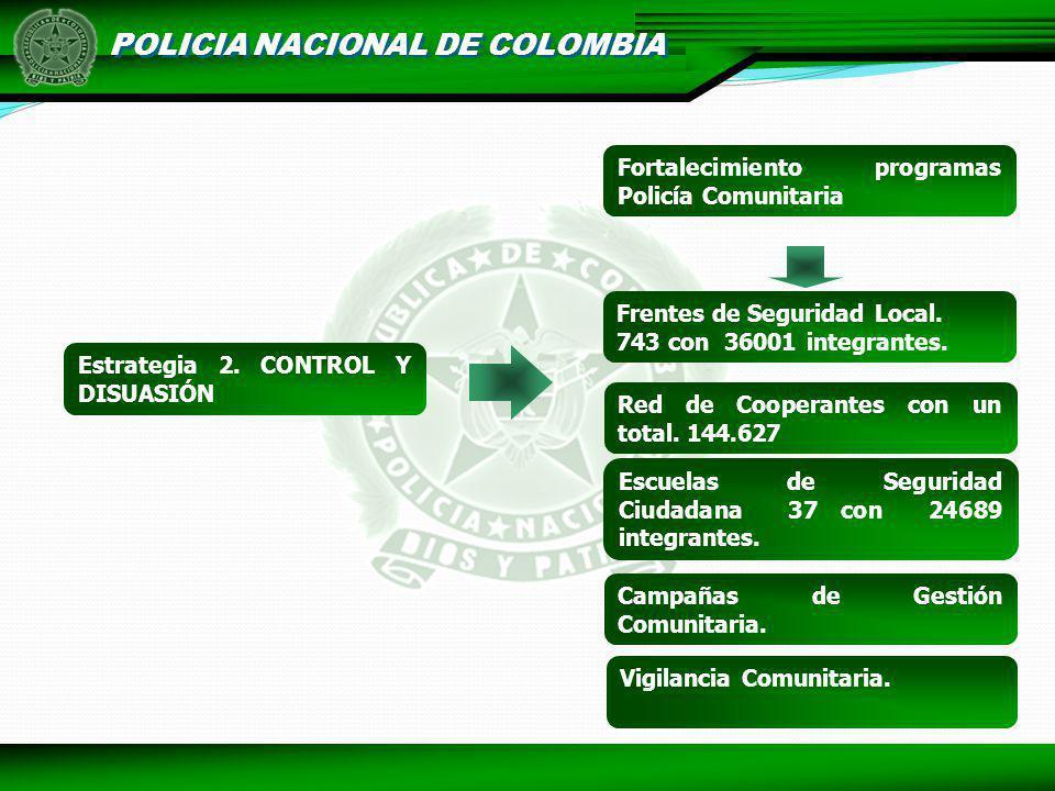 POLICIA NACIONAL DE COLOMBIA Estrategia 2. CONTROL Y DISUASIÓN Fortalecimiento programas Policía Comunitaria Red de Cooperantes con un total. 144.627